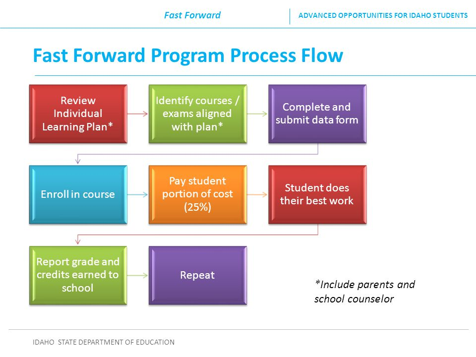 Fast Forward Program Process Flow IDAHO STATE DEPARTMENT OF EDUCATION ADVANCED OPPORTUNITIES FOR IDAHO STUDENTS Fast Forward Review Individual Learnin