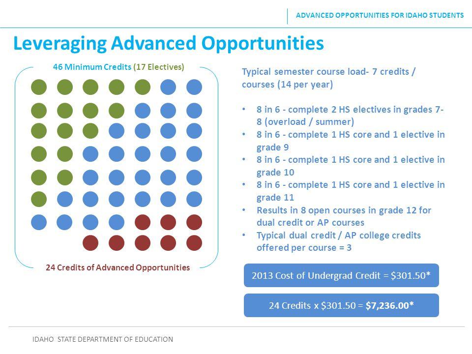 Leveraging Advanced Opportunities IDAHO STATE DEPARTMENT OF EDUCATION ADVANCED OPPORTUNITIES FOR IDAHO STUDENTS 46 Minimum Credits (17 Electives) 24 C