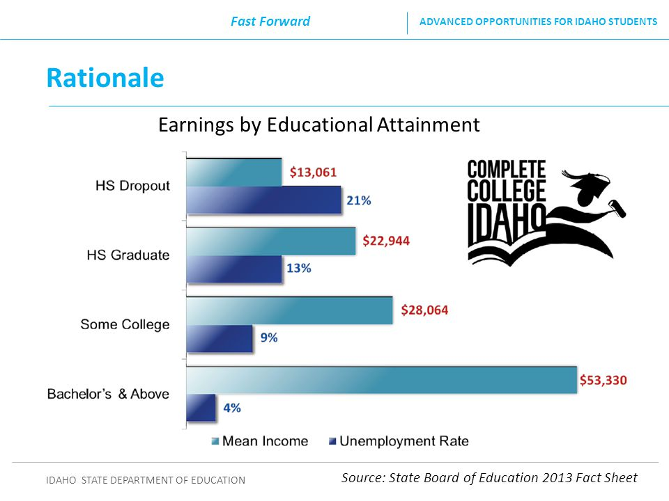 IDAHO STATE DEPARTMENT OF EDUCATION ADVANCED OPPORTUNITIES FOR IDAHO STUDENTS Idaho Go On Rates College-going rate among Idaho students within 16 months of graduating high school in 2012: 50.25% Source: State Board of Education Fast Forward