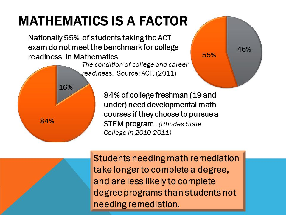 MATHEMATICS IS A FACTOR Nationally 55% of students taking the ACT exam do not meet the benchmark for college readiness in Mathematics Students needing