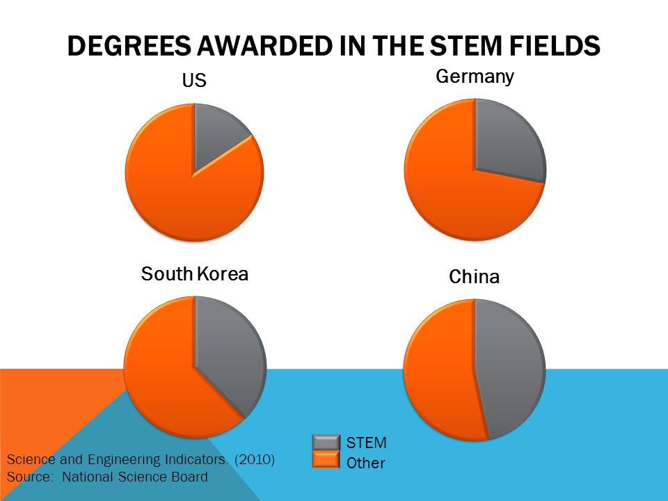 DEGREES AWARDED IN THE STEM FIELDS STEM Other Science and Engineering Indicators. (2010) Source: National Science Board