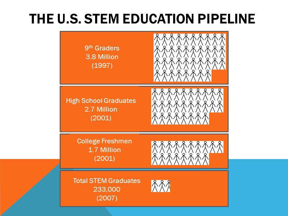 THE U.S. STEM EDUCATION PIPELINE 9 th Graders 3.8 Million (1997) High School Graduates 2.7 Million (2001) College Freshmen 1.7 Million (2001) Total ST