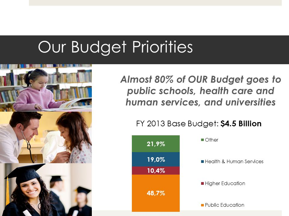 Our Budget Priorities Almost 80% of OUR Budget goes to public schools, health care and human services, and universities