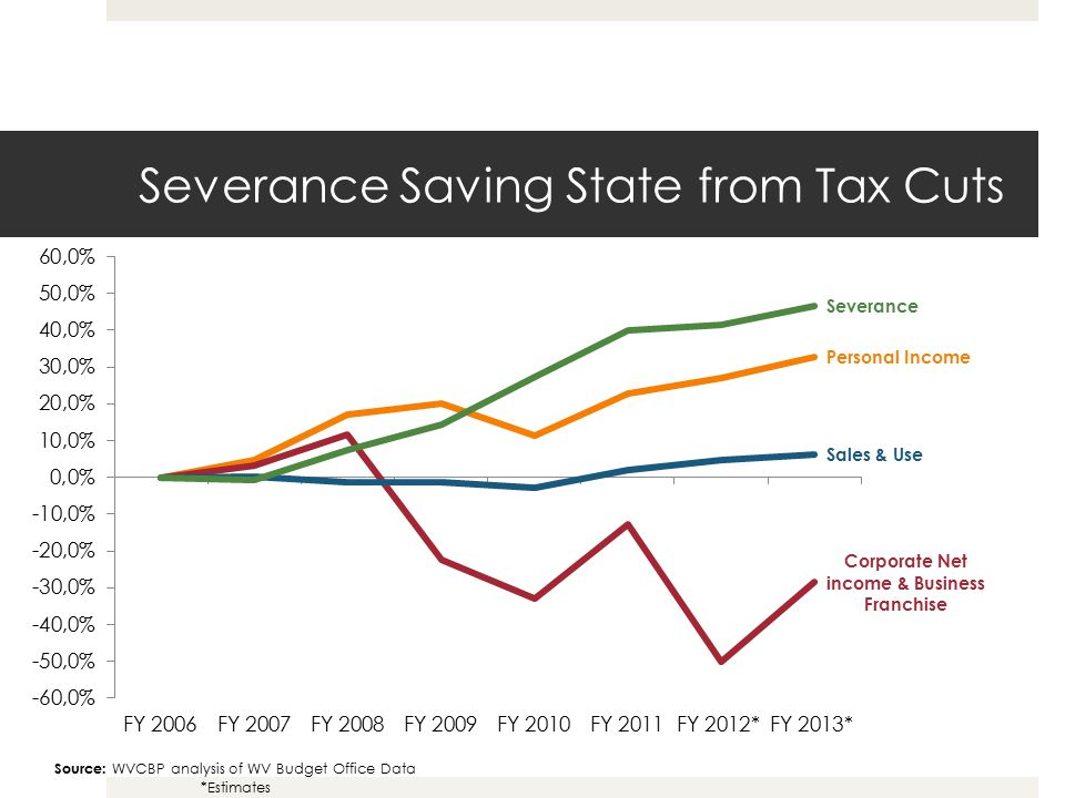 Severance Saving State from Tax Cuts