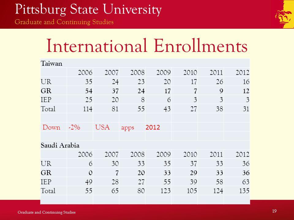 Pittsburg State University Graduate and Continuing Studies International Enrollments Graduate and Continuing Studies 19 Taiwan 2006200720082009201020112012 UR35242320172616 GR543724177912 IEP252086333 Total114815543273831 Down -2% USA apps 2012 Saudi Arabia 2006200720082009201020112012 UR6303335373336 GR072033293336 IEP49282755395863 Total556580123105124135