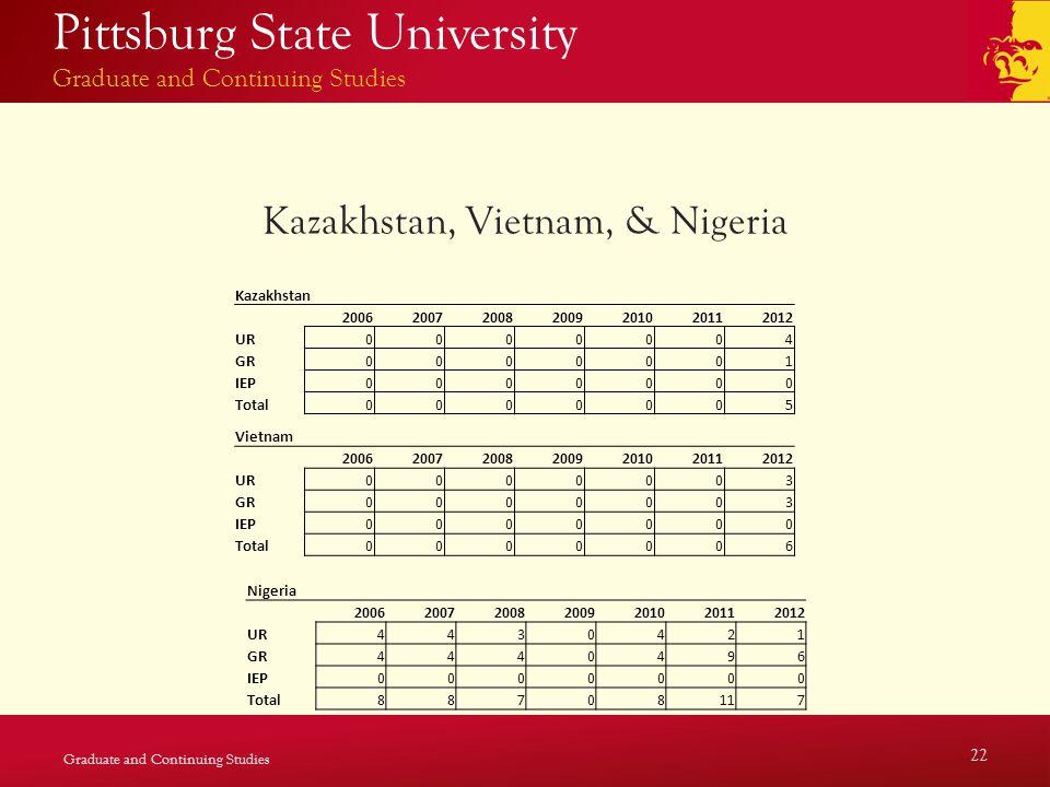 Pittsburg State University Graduate and Continuing Studies Kazakhstan, Vietnam, & Nigeria Graduate and Continuing Studies 22 Kazakhstan 2006200720082009201020112012 UR0000004 GR0000001 IEP0000000 Total0000005 Vietnam 2006200720082009201020112012 UR0000003 GR0000003 IEP0000000 Total0000006 Nigeria 2006200720082009201020112012 UR4430421 GR4440496 IEP0000000 Total88708117