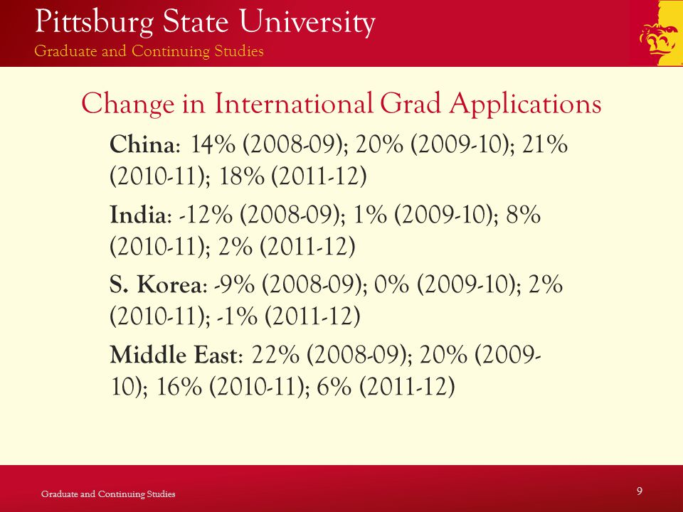 Pittsburg State University Graduate and Continuing Studies Change in International Grad Applications China : 14% (2008-09); 20% (2009-10); 21% (2010-11); 18% (2011-12) India : -12% (2008-09); 1% (2009-10); 8% (2010-11); 2% (2011-12) S.