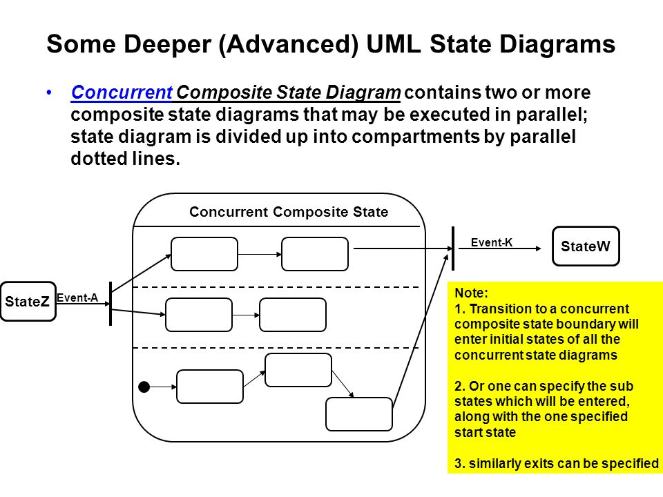 Some Deeper (Advanced) UML State Diagrams Concurrent Composite State Diagram contains two or more composite state diagrams that may be executed in par