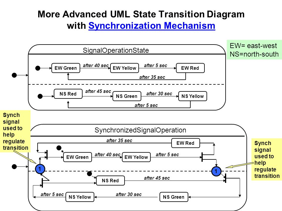 More Advanced UML State Transition Diagram with Synchronization Mechanism SignalOperationState EW Green NS Red EW RedEW Yellow NS YellowNS Green after