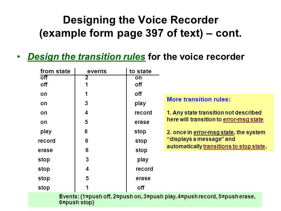 State Transition Diagram of Voice Recorder On play erase record stop Error-msg 2 1 1 3 5 4 6 6 6 3 5 [always true] 1 4 Couple things to note: 1.