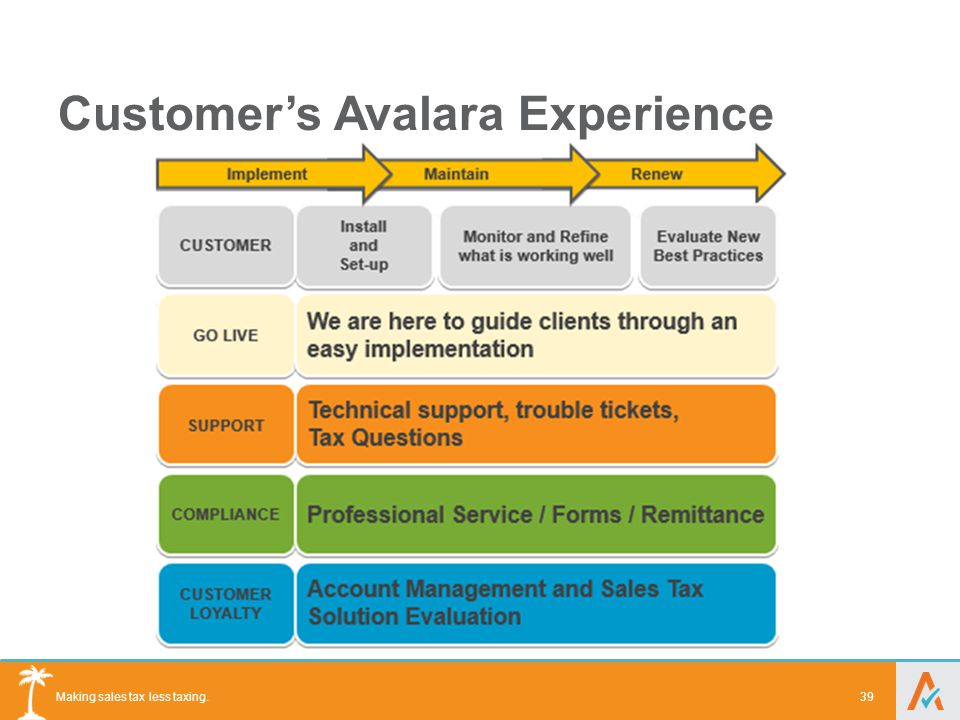 Making sales tax less taxing. Customer's Avalara Experience 39