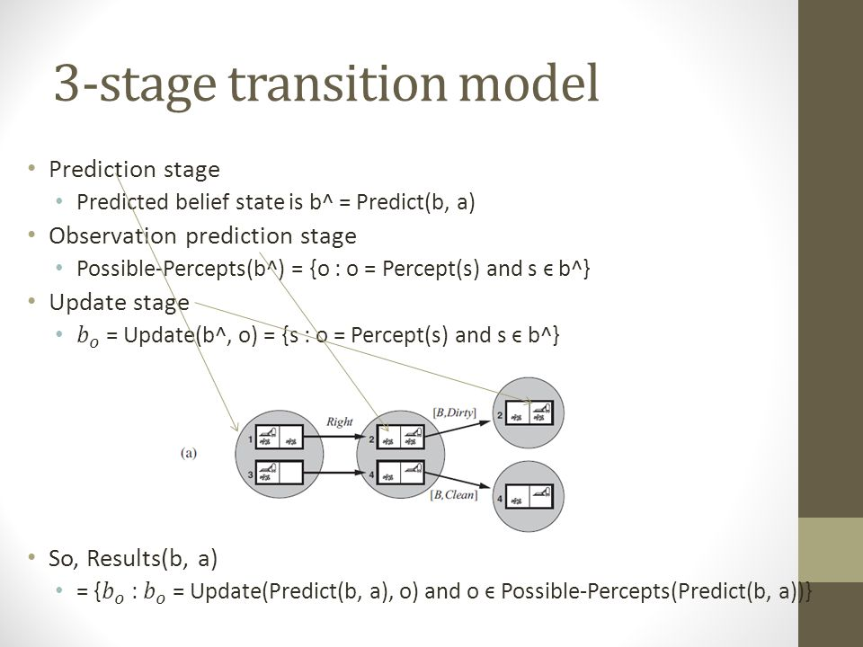 3-stage transition model