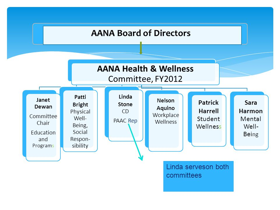 AANA Health & Wellness Committee, FY2012 Sara Harmon Mental Well- Bei ng Patrick Harrell Student Wellness Nelson Aquino Workplace Wellness Linda Stone CD PAAC Rep Patti Bright Physical Well- Being, Social Respon- sibility Janet Dewan Committee Chair Education and Programs Linda serveson both committees AANA Board of Directors