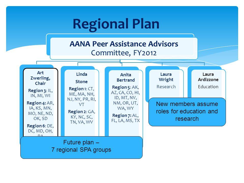 AANA Peer Assistance Advisors Committee, FY2012 Laura Ardizzone Education Laura Wright Research Anita Bertrand Region 5: AK, AZ, CA, CO, HI, ID, MT, N