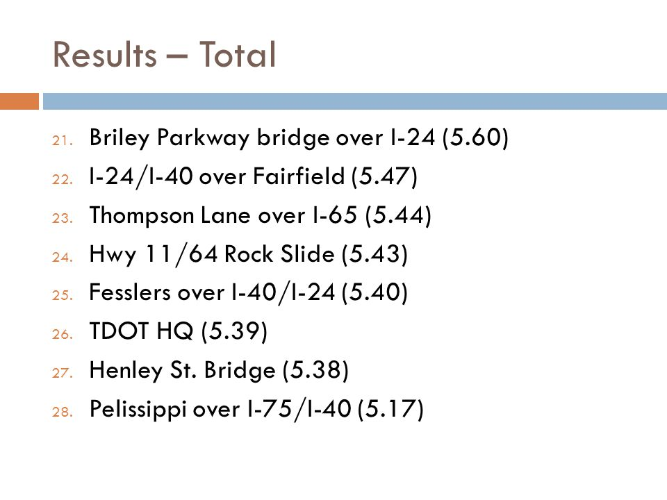 Results – Total 21. Briley Parkway bridge over I-24 (5.60) 22.