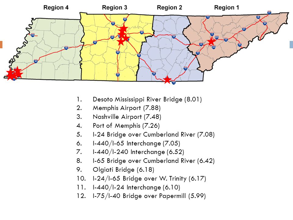 1.Desoto Mississippi River Bridge (8.01) 2.Memphis Airport (7.88) 3.Nashville Airport (7.48) 4.Port of Memphis (7.26) 5.I-24 Bridge over Cumberland River (7.08) 6.I-440/I-65 Interchange (7.05) 7.I-440/I-240 Interchange (6.52) 8.I-65 Bridge over Cumberland River (6.42) 9.Olgiati Bridge (6.18) 10.I-24/I-65 Bridge over W.