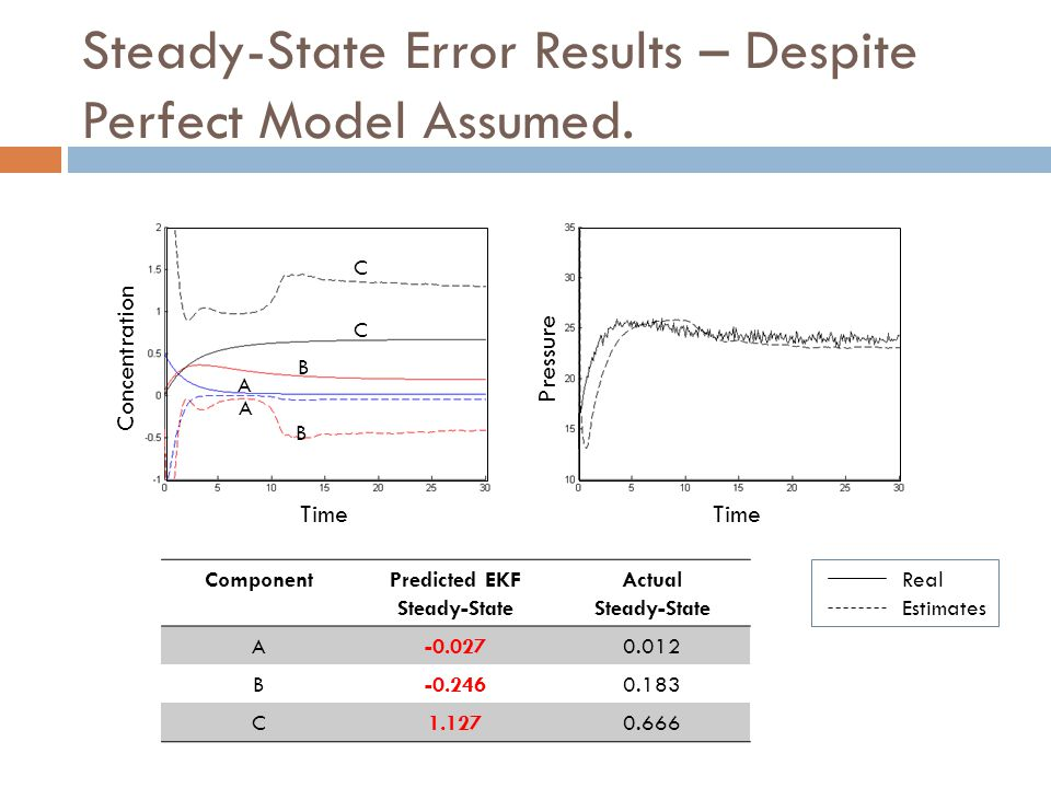 Steady-State Error Results – Despite Perfect Model Assumed. Concentration Pressure Time A A B B C C ComponentPredicted EKF Steady-State Actual Steady-