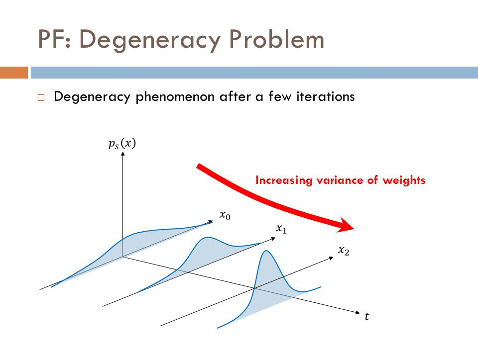 PF: Degeneracy Problem  Degeneracy phenomenon after a few iterations Increasing variance of weights