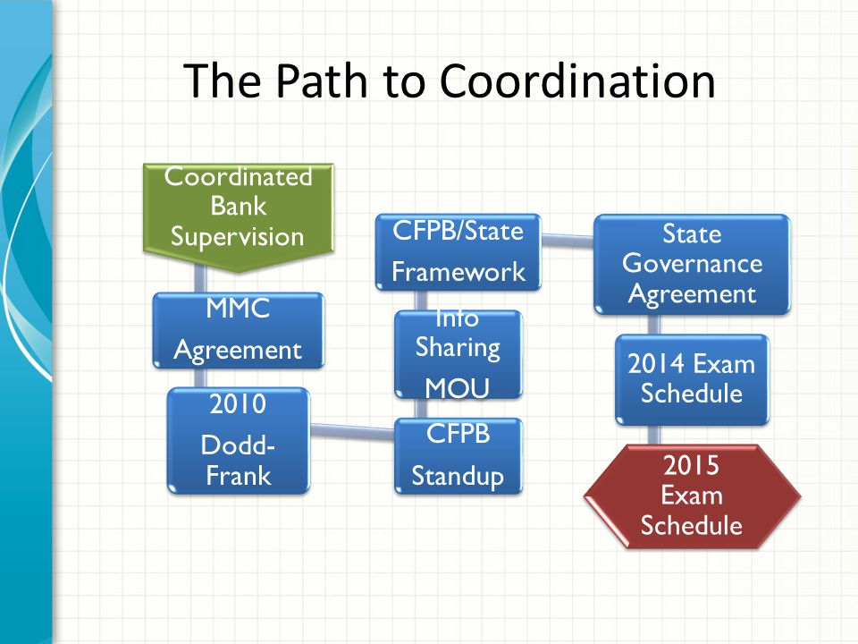 Coordinated Bank Supervision MMC Agreement 2010 Dodd- Frank CFPB Standup Info Sharing MOU CFPB/State Framework State Governance Agreement 2014 Exam Sc
