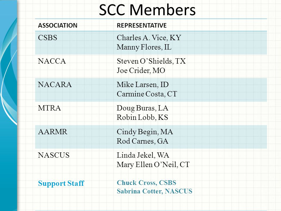 SCC Members ASSOCIATIONREPRESENTATIVE CSBSCharles A.
