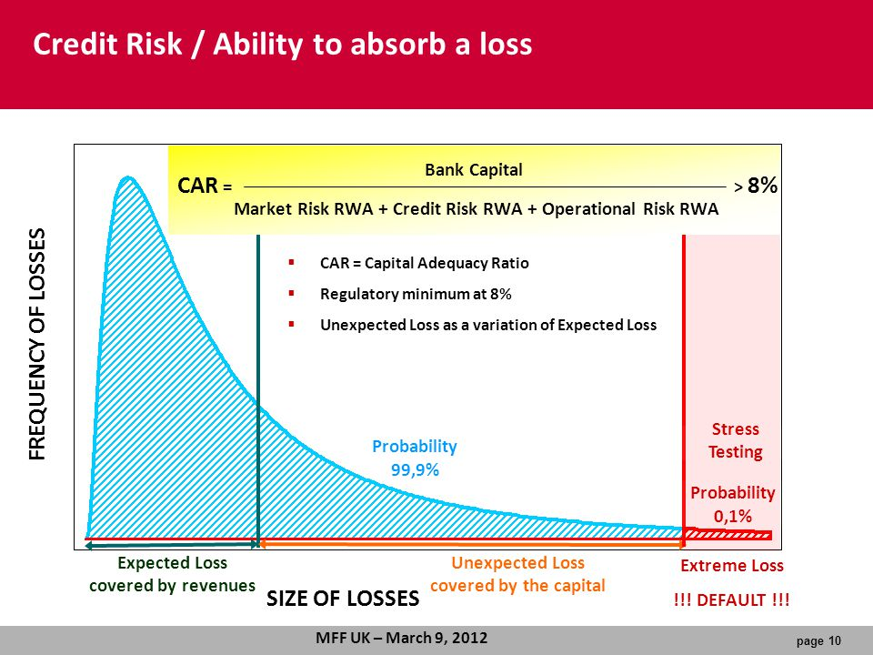 page 10 MFF UK – March 9, 2012 Probability 99,9% Probability 0,1% Stress Testing SIZE OF LOSSES FREQUENCY OF LOSSES Expected Loss covered by revenues Unexpected Loss covered by the capital Extreme Loss !!.
