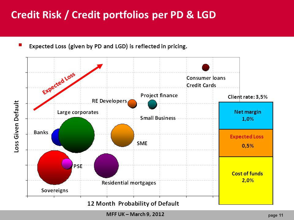 page 11 MFF UK – March 9, 2012 Credit Risk / Credit portfolios per PD & LGD Expected Loss Client rate: 3,5% Net margin 1,0% Expected Loss 0,5% Cost of funds 2,0%  Expected Loss (given by PD and LGD) is reflected in pricing.
