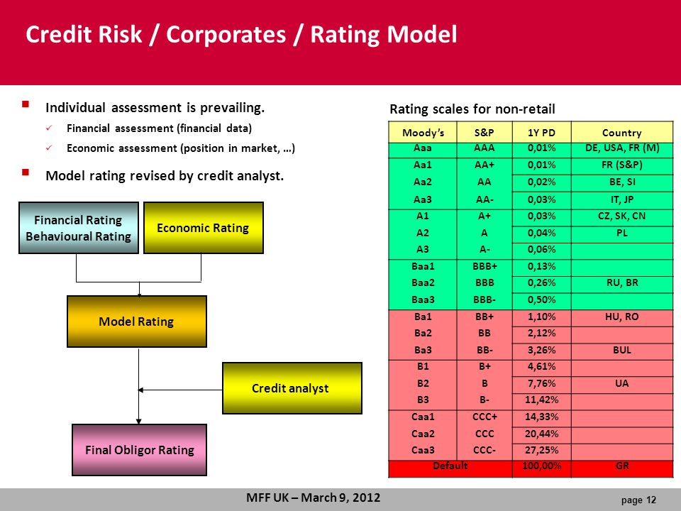 page 12 MFF UK – March 9, 2012 Economic Rating Financial Rating Behavioural Rating Model Rating Final Obligor Rating Credit analyst Credit Risk / Corporates / Rating Model Moody'sS&P1Y PDCountry AaaAAA0,01%DE, USA, FR (M) Aa1AA+0,01%FR (S&P) Aa2AA0,02%BE, SI Aa3AA-0,03%IT, JP A1A+0,03%CZ, SK, CN A2A0,04%PL A3A-0,06% Baa1BBB+0,13% Baa2BBB0,26%RU, BR Baa3BBB-0,50% Ba1BB+1,10%HU, RO Ba2BB2,12% Ba3BB-3,26%BUL B1B+4,61% B2B7,76%UA B3B-11,42% Caa1CCC+14,33% Caa2CCC20,44% Caa3CCC-27,25% Default100,00%GR Rating scales for non-retail  Individual assessment is prevailing.
