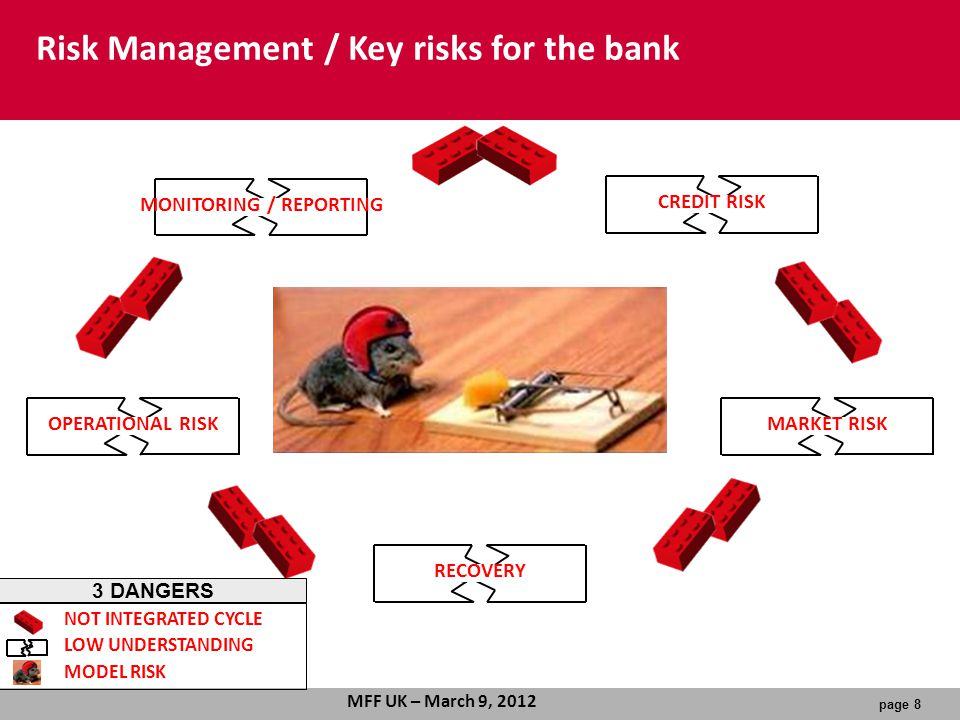 page 8 MFF UK – March 9, 2012 MONITORING / REPORTINGCREDIT RISKMARKET RISKOPERATIONAL RISKRECOVERY NOT INTEGRATED CYCLE LOW UNDERSTANDING MODEL RISK 3 DANGERS Risk Management / Key risks for the bank