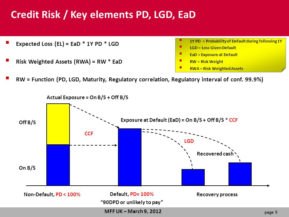 page 9 MFF UK – March 9, 2012 CCF LGD Default, PD= 100% 90DPD or unlikely to pay Off B/S On B/S Recovered cash Actual Exposure = On B/S + Off B/S Exposure at Default (EaD) = On B/S + Off B/S * CCF Recovery processNon-Default, PD < 100% Credit Risk / Key elements PD, LGD, EaD  Expected Loss (EL) = EaD * 1Y PD * LGD  Risk Weighted Assets (RWA) = RW * EaD  RW = Function (PD, LGD, Maturity, Regulatory correlation, Regulatory interval of conf.