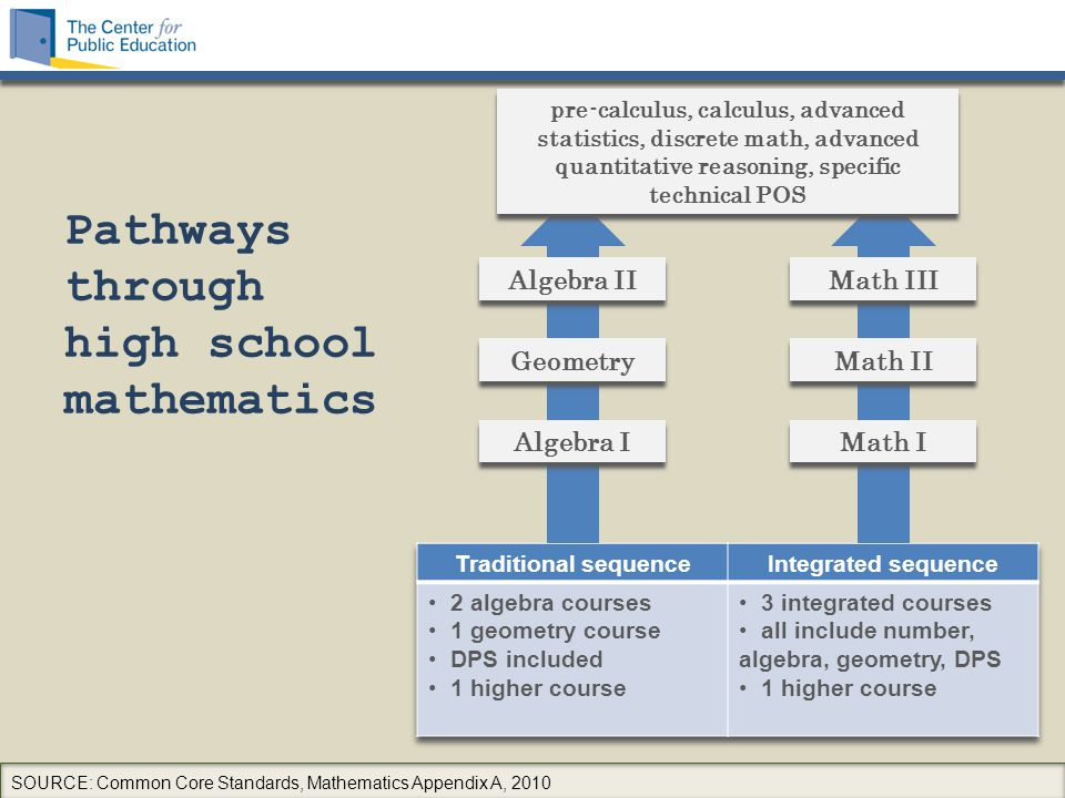 Pathways through high school mathematics SOURCE: Common Core Standards, Mathematics Appendix A, 2010 Algebra II Geometry Algebra I Math III Math II Ma