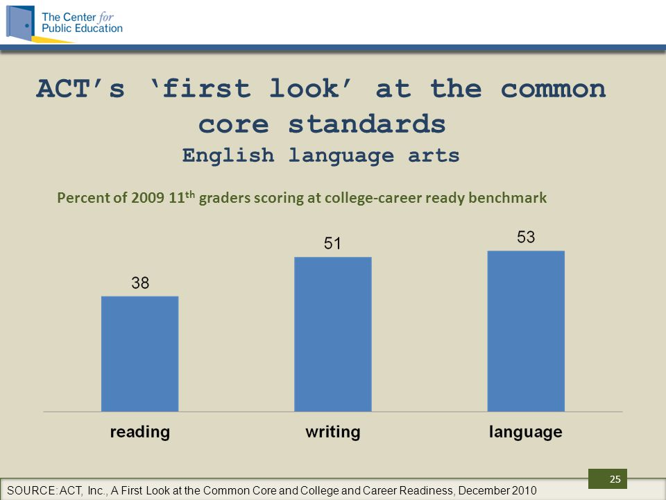 ACT's 'first look' at the common core standards English language arts Percent of 2009 11 th graders scoring at college-career ready benchmark SOURCE: ACT, Inc., A First Look at the Common Core and College and Career Readiness, December 2010 25