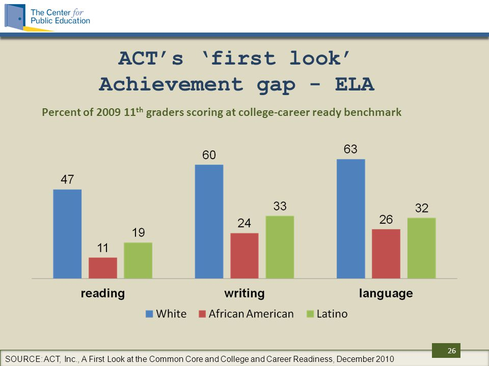 ACT's 'first look' Achievement gap - ELA Percent of 2009 11 th graders scoring at college-career ready benchmark SOURCE: ACT, Inc., A First Look at the Common Core and College and Career Readiness, December 2010 26