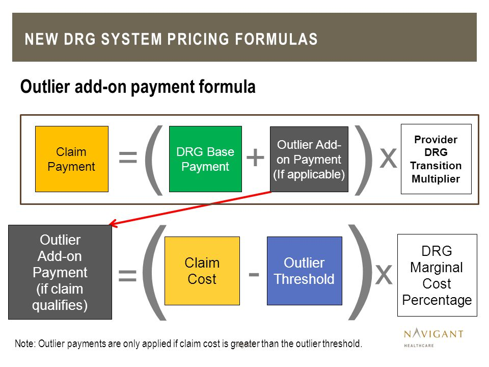 Outlier Add-on Payment (if claim qualifies) = Outlier Threshold DRG Marginal Cost Percentage Claim Cost x- ( ) Note: Outlier payments are only applied