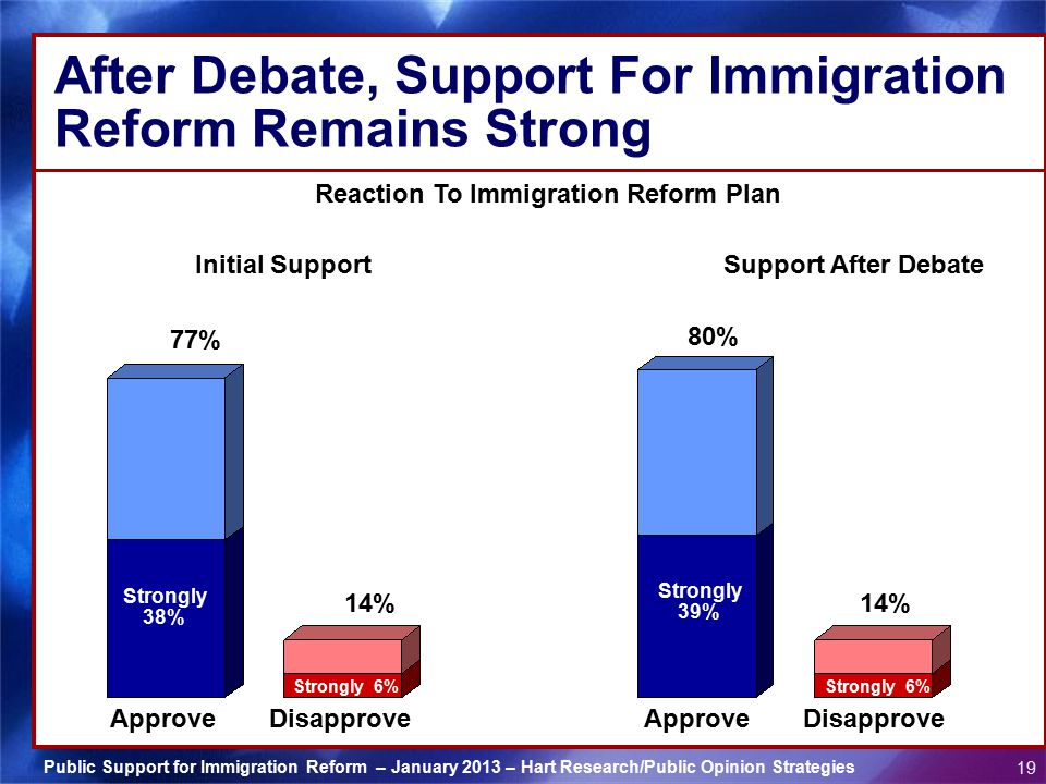Public Support for Immigration Reform – January 2013 – Hart Research/Public Opinion Strategies 19 After Debate, Support For Immigration Reform Remains Strong Approve 77% Reaction To Immigration Reform Plan 14% Disapprove Initial Support Strongly 38% Strongly 6% Approve 80% 14% Disapprove Support After Debate Strongly 39% Strongly 6%