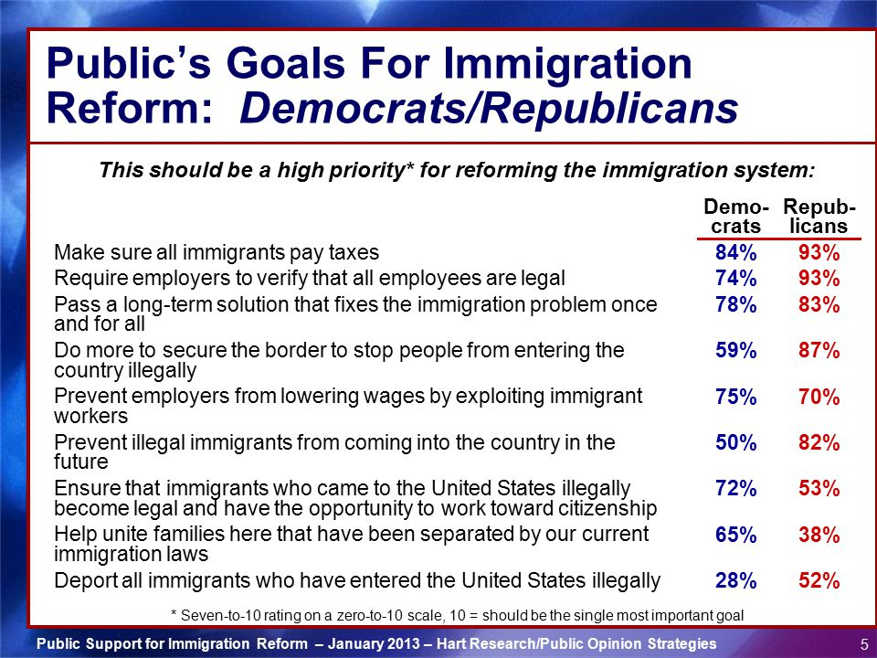 Public Support for Immigration Reform – January 2013 – Hart Research/Public Opinion Strategies 5 Public ' s Goals For Immigration Reform: Democrats/Republicans This should be a high priority* for reforming the immigration system: * Seven-to-10 rating on a zero-to-10 scale, 10 = should be the single most important goal Make sure all immigrants pay taxes Require employers to verify that all employees are legal Pass a long-term solution that fixes the immigration problem once and for all Do more to secure the border to stop people from entering the country illegally Prevent employers from lowering wages by exploiting immigrant workers Prevent illegal immigrants from coming into the country in the future Ensure that immigrants who came to the United States illegally become legal and have the opportunity to work toward citizenship Help unite families here that have been separated by our current immigration laws Deport all immigrants who have entered the United States illegally Demo- crats 84% 74% 78% 59% 75% 50% 72% 65% 28% Repub- licans 93% 83% 87% 70% 82% 53% 38% 52%