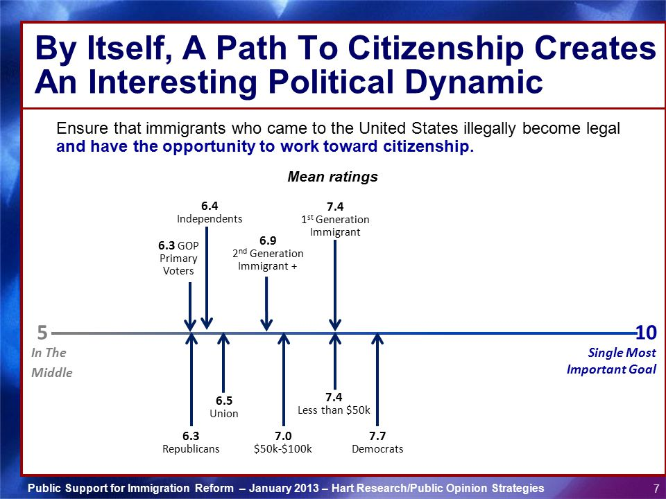 Public Support for Immigration Reform – January 2013 – Hart Research/Public Opinion Strategies 7 By Itself, A Path To Citizenship Creates An Interesti