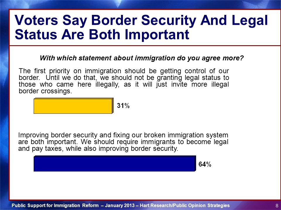 Public Support for Immigration Reform – January 2013 – Hart Research/Public Opinion Strategies 8 Voters Say Border Security And Legal Status Are Both Important With which statement about immigration do you agree more.
