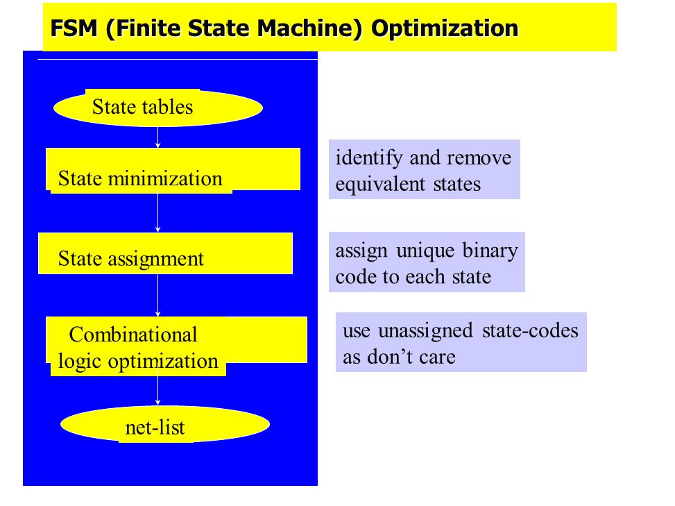 FSM (Finite State Machine) Optimization State tables State minimization State assignment Combinational logic optimization net-list identify and remove