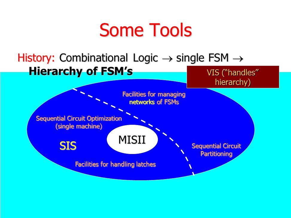 Some Tools History: Combinational Logic  single FSM  Hierarchy of FSM's MISII Sequential Circuit Partitioning Facilities for managing networks of FS