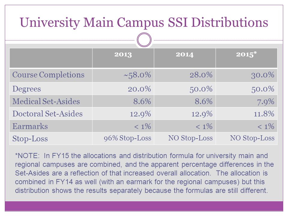 University Main Campus SSI Distributions 201320142015* Course Completions~58.0%28.0% 30.0% Degrees20.0%50.0% Medical Set-Asides8.6% 7.9% Doctoral Set-