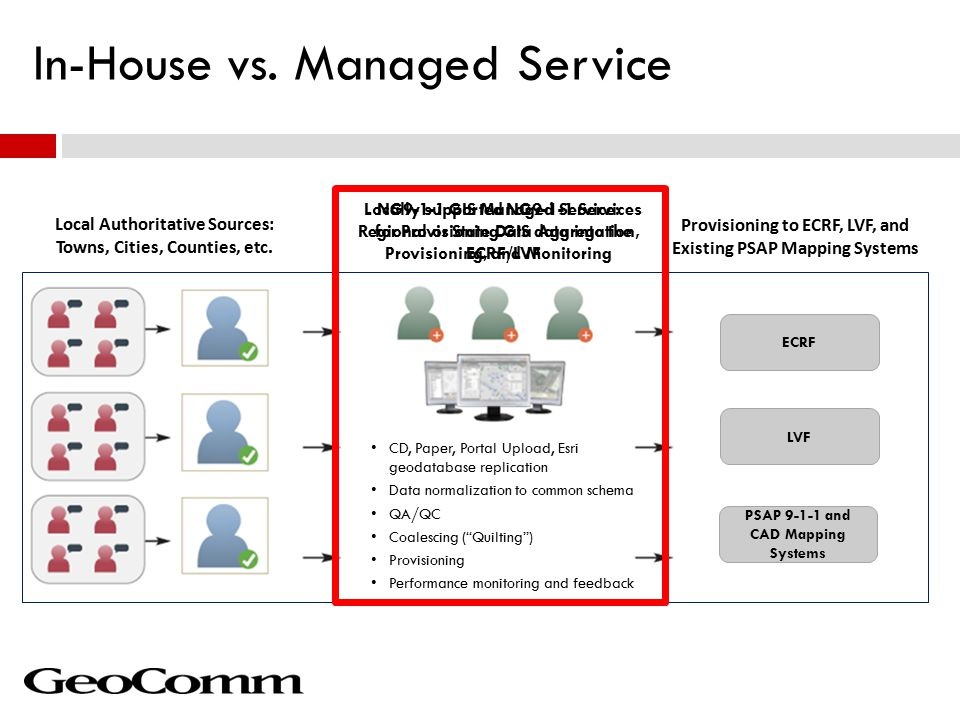 In-House vs. Managed Service Local Authoritative Sources: Towns, Cities, Counties, etc.