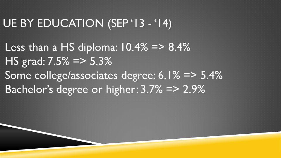 UE BY EDUCATION (SEP '13 - '14) Less than a HS diploma: 10.4% => 8.4% HS grad: 7.5% => 5.3% Some college/associates degree: 6.1% => 5.4% Bachelor's de