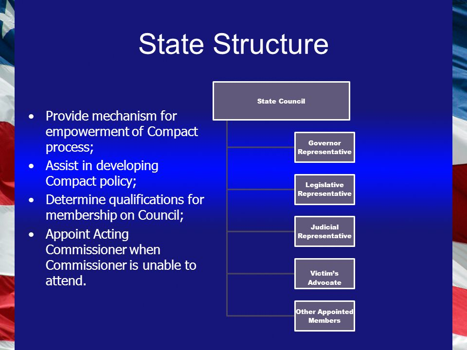 State Structure State Council Governor Representative Legislative Representative Judicial Representative Victim's Advocate Other Appointed Members Provide mechanism for empowerment of Compact process; Assist in developing Compact policy; Determine qualifications for membership on Council; Appoint Acting Commissioner when Commissioner is unable to attend.