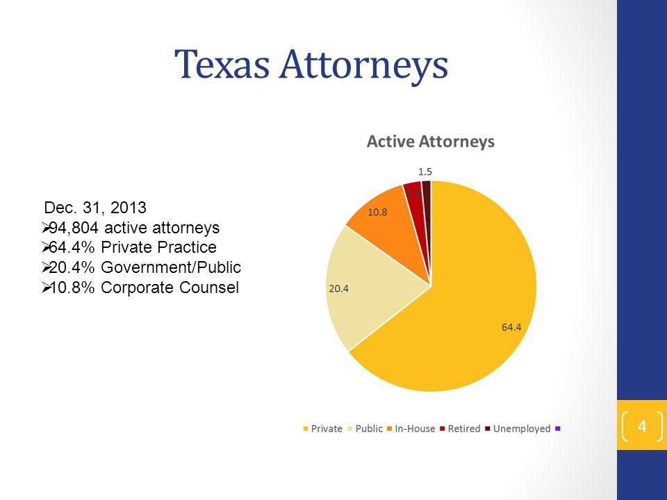 Texas Attorneys 4 Dec.
