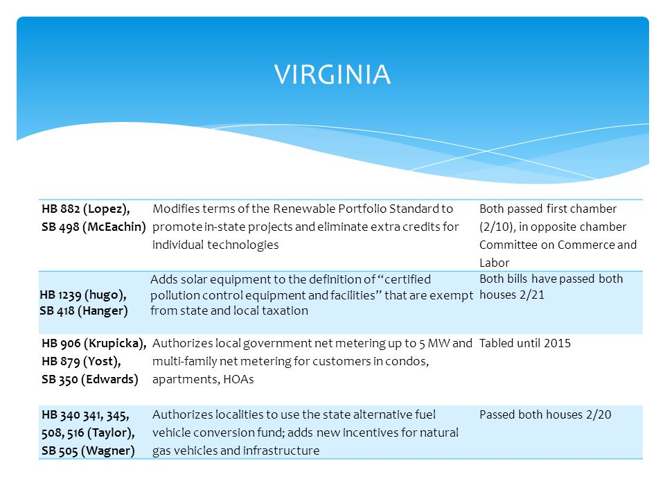 VIRGINIA HB 882 (Lopez), SB 498 (McEachin) Modifies terms of the Renewable Portfolio Standard to promote in-state projects and eliminate extra credits for individual technologies Both passed first chamber (2/10), in opposite chamber Committee on Commerce and Labor HB 1239 (hugo), SB 418 (Hanger) Adds solar equipment to the definition of certified pollution control equipment and facilities that are exempt from state and local taxation Both bills have passed both houses 2/21 HB 906 (Krupicka), HB 879 (Yost), SB 350 (Edwards) Authorizes local government net metering up to 5 MW and multi-family net metering for customers in condos, apartments, HOAs Tabled until 2015 HB 340 341, 345, 508, 516 (Taylor), SB 505 (Wagner) Authorizes localities to use the state alternative fuel vehicle conversion fund; adds new incentives for natural gas vehicles and infrastructure Passed both houses 2/20