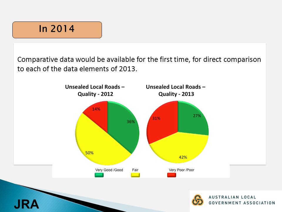 JRA Comparative data would be available for the first time, for direct comparison to each of the data elements of 2013.