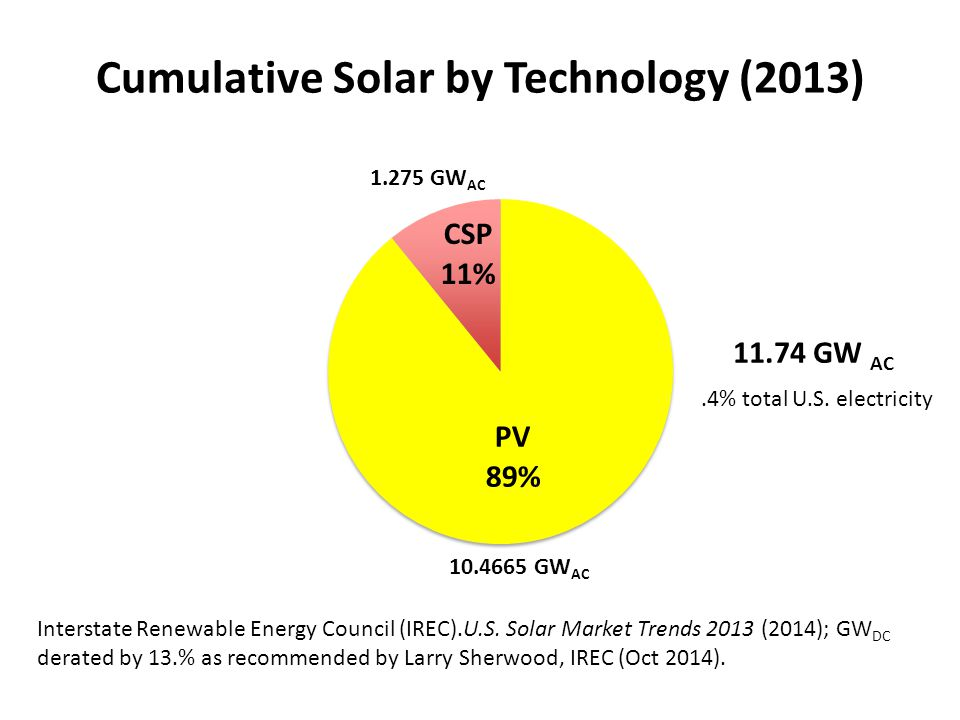 Key Sources Interstate Renewable Energy Council (IREC).