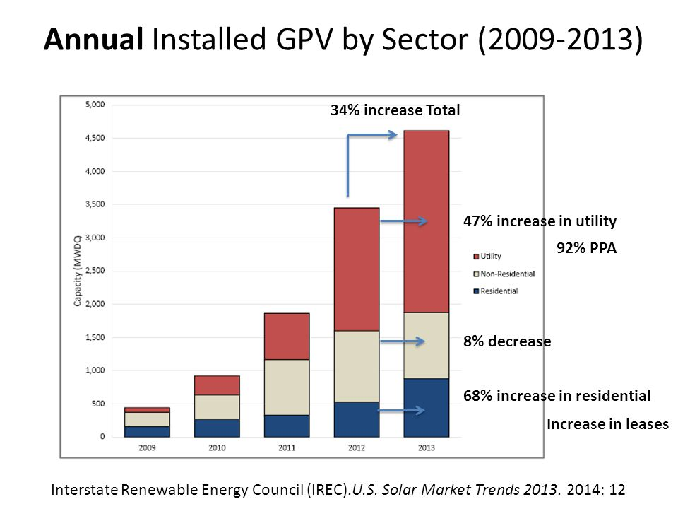 Top 10 States - Annual PV Installation Capacity Interstate Renewable Energy Council (IREC).U.S.