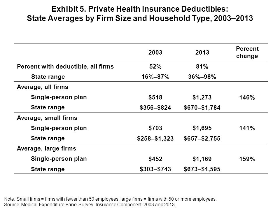 20032013 Percent change Percent with deductible, all firms 52%81% State range 16%–87%36%–98% Average, all firms Single-person plan $518$1,273146% State range $356–$824$670–$1,784 Average, small firms Single-person plan $703$1,695141% State range $258–$1,323$657–$2,755 Average, large firms Single-person plan $452$1,169159% State range $303–$743$673–$1,595 Exhibit 5.
