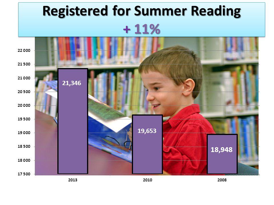 Registered for Summer Reading + 11% 19,653 21,346
